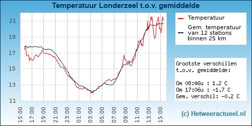 Temperatuur vergelijking Veenoord