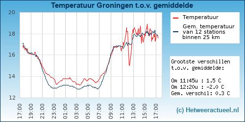 Temperatuur vergelijking Holsloot