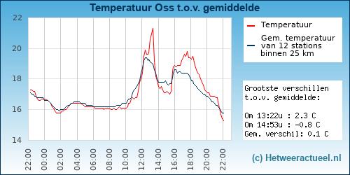 Temperatuur vergelijking Oss