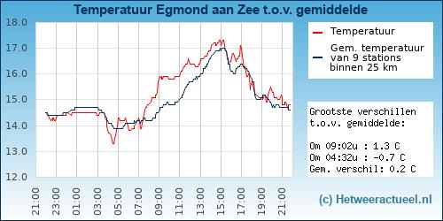 Temperatuur vergelijking Egmond aan Zee