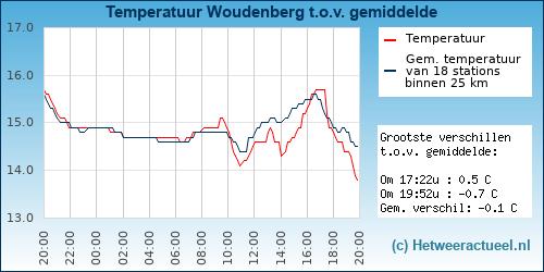 Temperatuur vergelijking Woudenberg