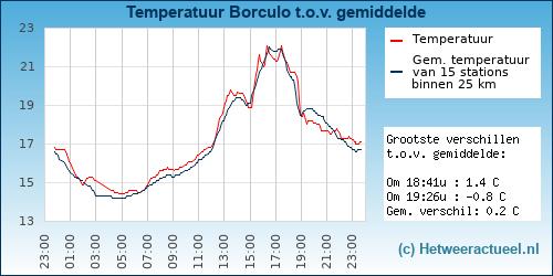 Temperatuur vergelijking Borculo