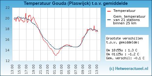 Temperatuur vergelijking Gouda (Plaswijck)