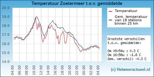 Temperatuur vergelijking Zoetermeer