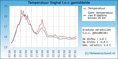 Temperatuur vergelijking Veghel