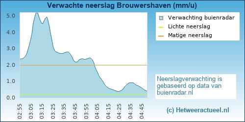 neerslag verwachting Den Osse-Brouwershaven