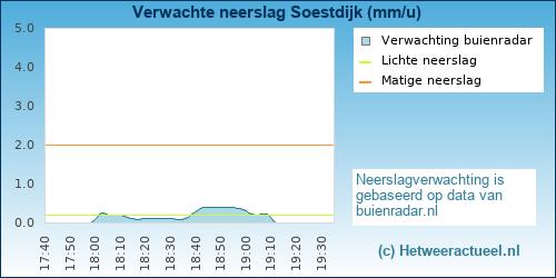 neerslag verwachting Soestdijk