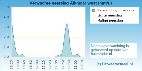 Buienradar Alkmaar west