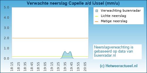 neerslag verwachting Capelle ad IJssel (Schollevaar)