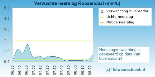neerslag verwachting Roosendaal