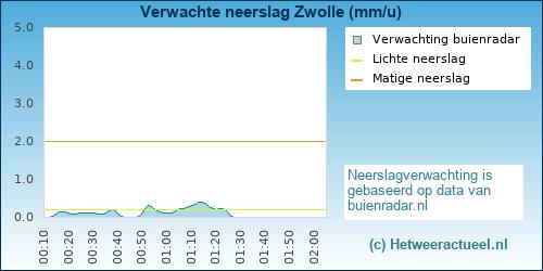 neerslag verwachting Zwolle
