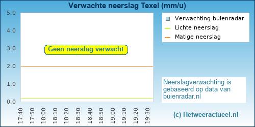 neerslag verwachting Texel