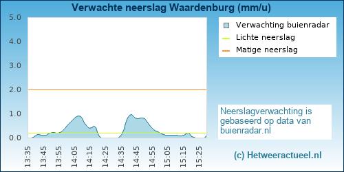 neerslag verwachting Waardenburg