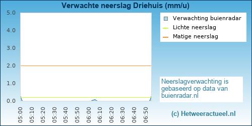 neerslag verwachting Driehuis