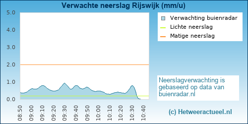 Buienradar Rijswijk