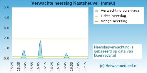 neerslag verwachting Kaatsheuvel