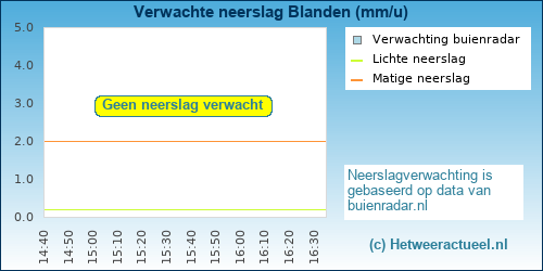 neerslag verwachting Blanden (Oud-Heverlee)