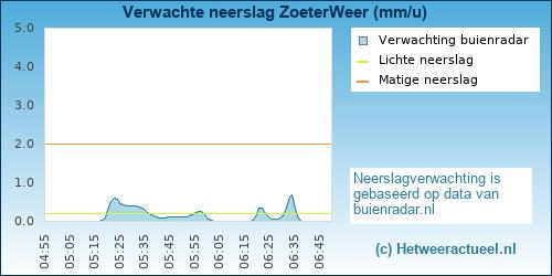 Buienradar Zoetermeer (Meerzicht)