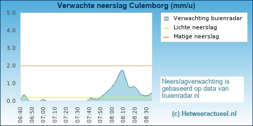 neerslag verwachting Culemborg
