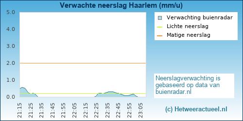 neerslag verwachting Haarlem
