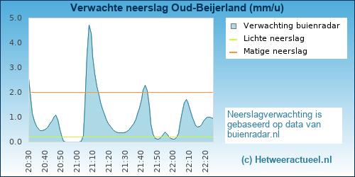 neerslag verwachting Oud-Beijerland