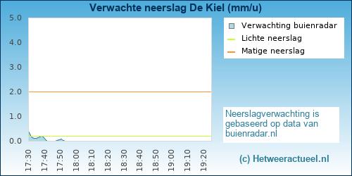 Buienradar De Kiel