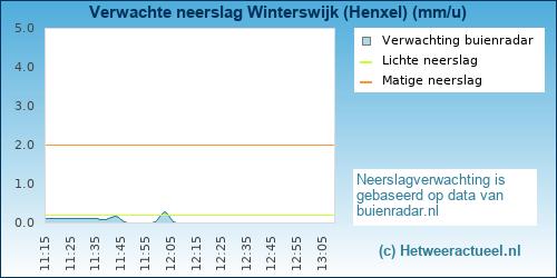 neerslag verwachting Winterswijk (Henxel)
