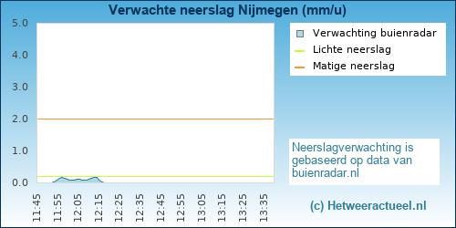 Buienradar Nijmegen