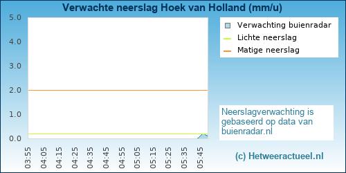 neerslag verwachting Hoek van Holland (oost)