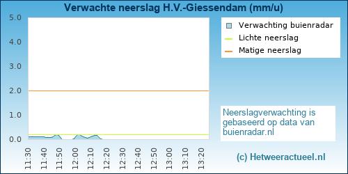 neerslag verwachting Hardinxveld-Giessendam