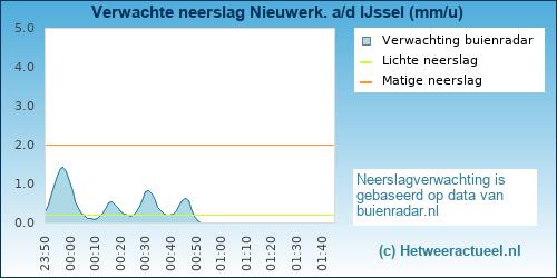 neerslag verwachting Nieuwerkerk ad IJssel
