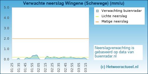 neerslag verwachting Wingene (Schewege)