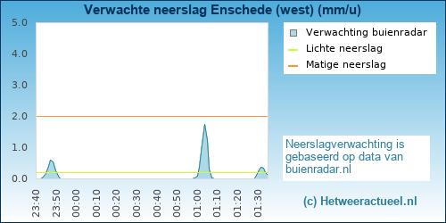 Buienradar Enschede (west)