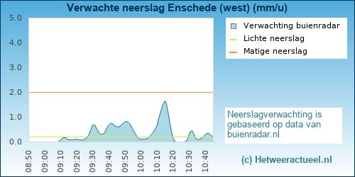 neerslag verwachting Enschede (west)
