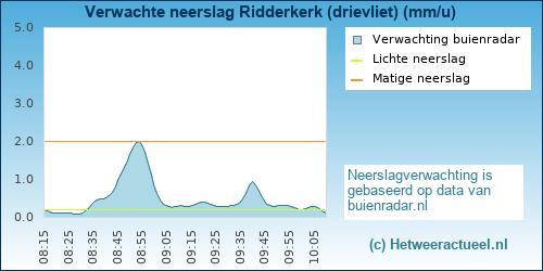 Buienradar Ridderkerk (drievliet)