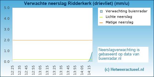 neerslag verwachting Ridderkerk (drievliet)