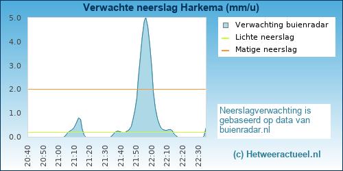 neerslag verwachting Harkema