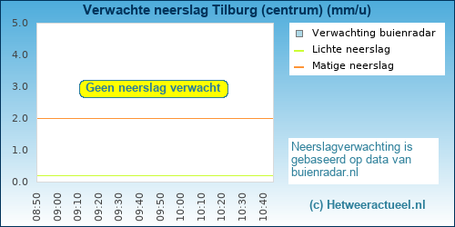 neerslag verwachting Tilburg (centrum)