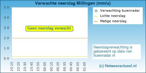neerslag verwachting Millingen a/d Rijn