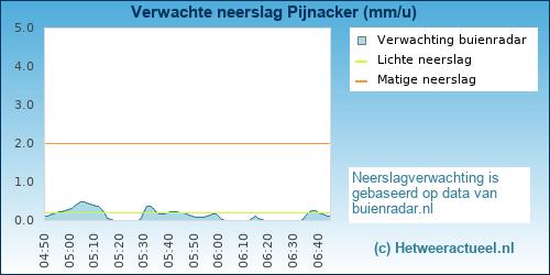 neerslag verwachting Den Haag (wateringse veld)