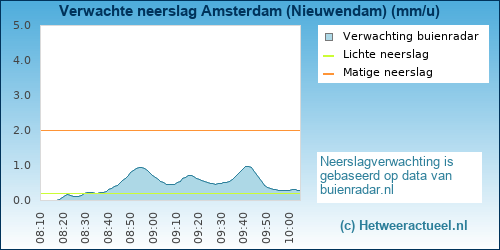 neerslag verwachting Amsterdam (Nieuwendam)