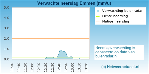 neerslag verwachting Emmen (Rietlanden)
