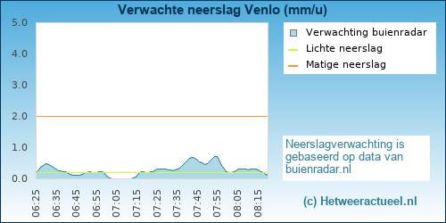 neerslag verwachting Venlo (Blerick)
