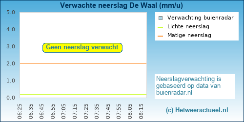 neerslag verwachting De Waal (Texel)