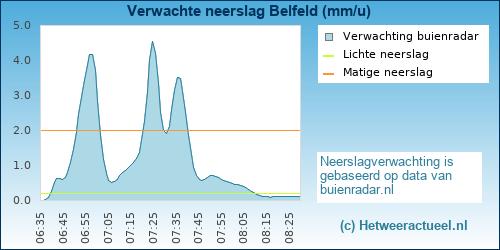 Buienradar Belfeld