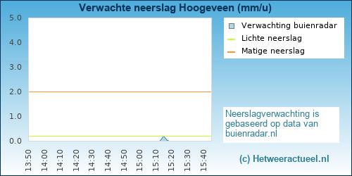 Buienradar Hoogeveen