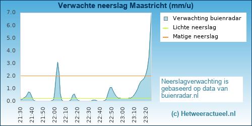 Buienradar Maastricht