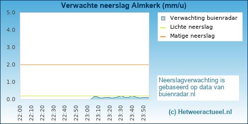 neerslag verwachting Almkerk