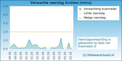 neerslag verwachting Arnhem