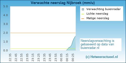 neerslag verwachting Nijbroek